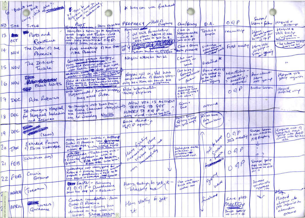 writing wednesday how j k rowling outlines her books endpaper click to enlarge