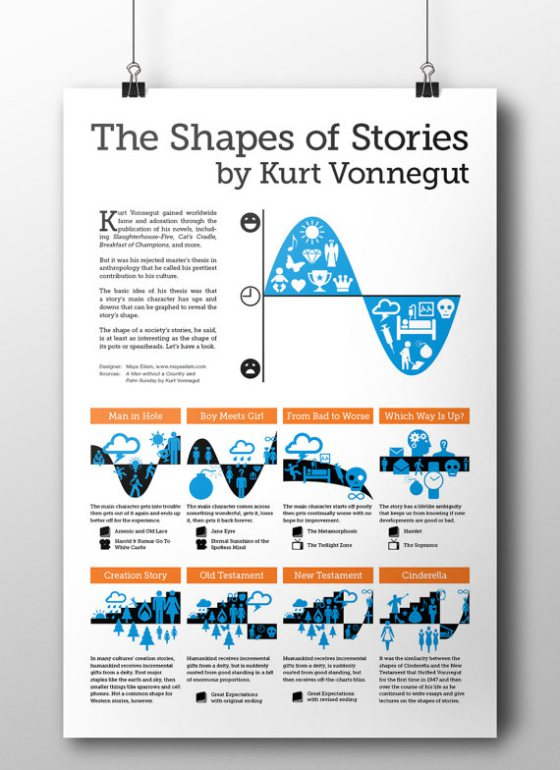 Shapes of Stories
